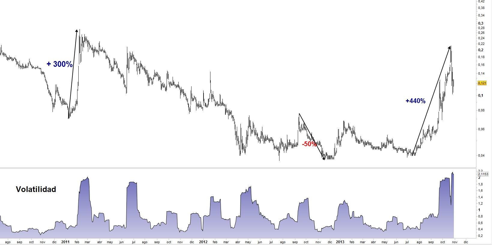volatilidad chicharros
