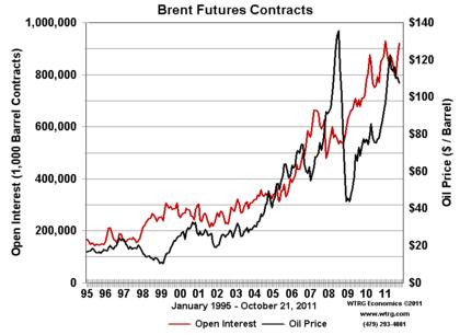 Contratos de futuro del brent foro