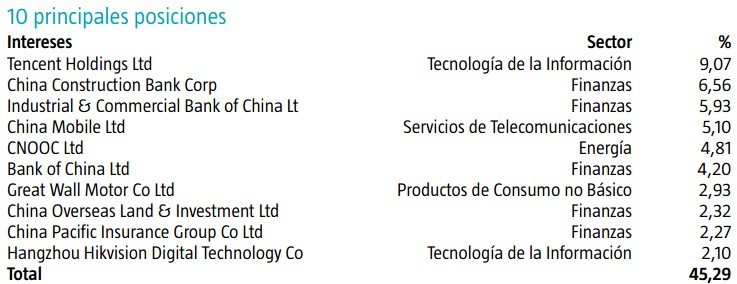 Robeco chinese equities cartera