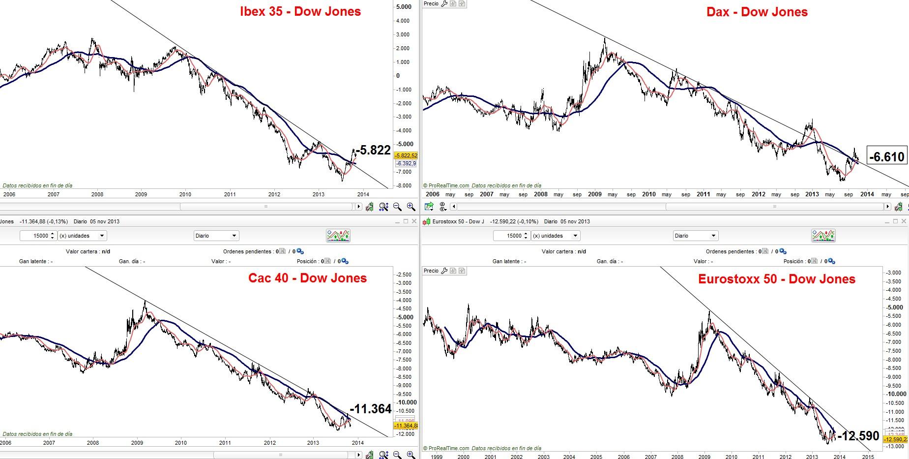 Spreads principales indices USA vs Europa