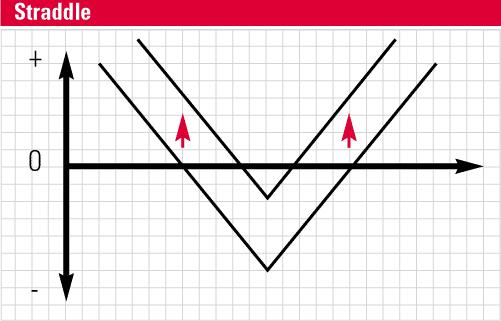 Gráfico straddle