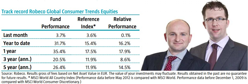 Robeco Global Consumer Trends Equities