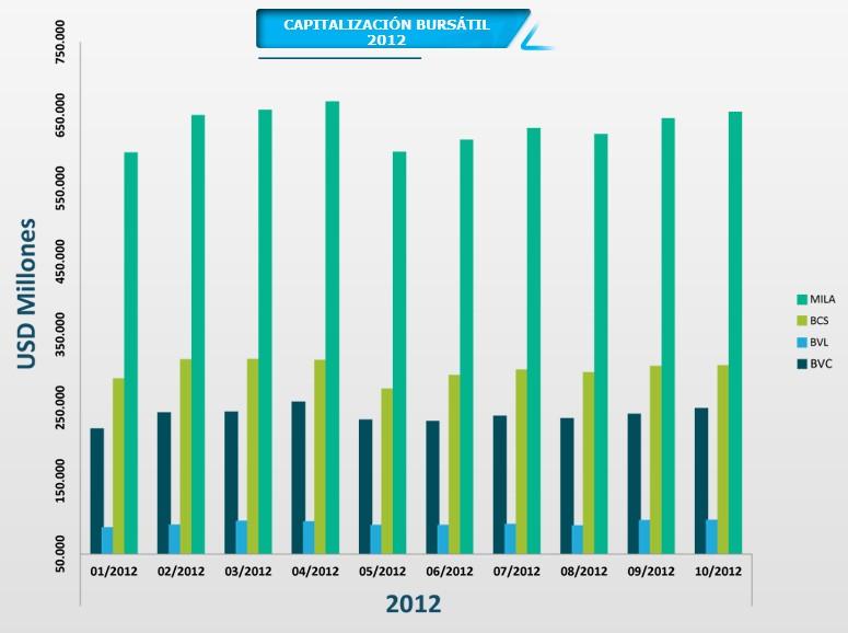 Capitalización MILA 2012
