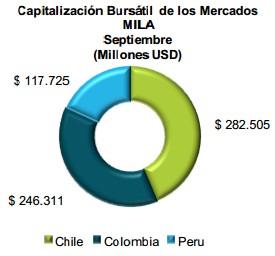 Capitalización Mila 2013