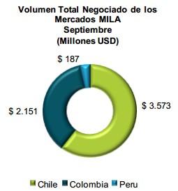 Volumen negociación MILA 2013