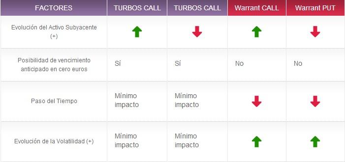 Factores recurrentes warrants y turbos
