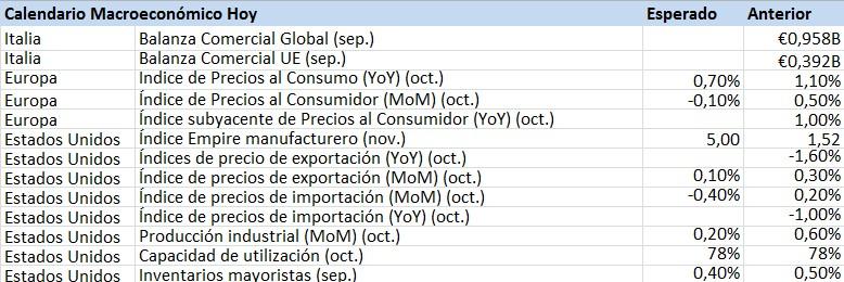 calendario macroeconómico