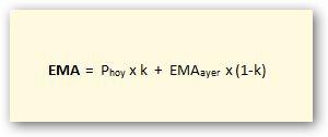 Fórmula de la media móvil exponencial