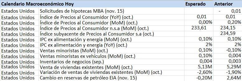 calendario macroeconomico