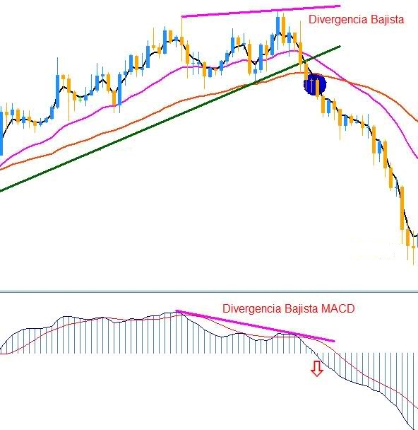 Moving Average Convergence-Divergence (MACD)