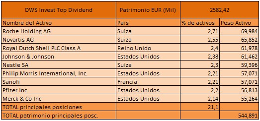 DWS-Invest-Top-Dividend