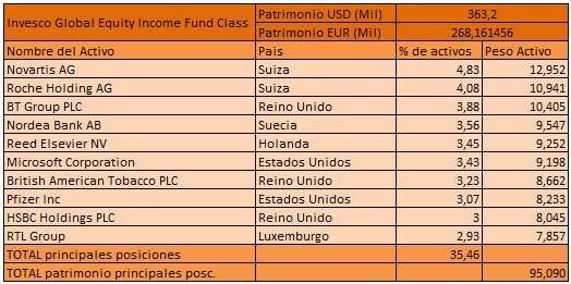 Invesco-Global-Equity-Income-Fund-Class