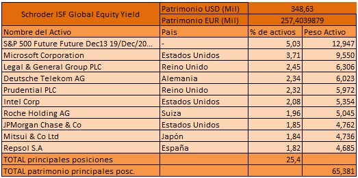 Schroder-ISF-Global-Equity-Yield