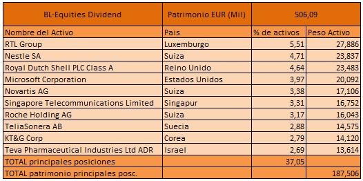 BL-Equities-Dividend