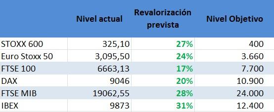 Previsiones Barclays