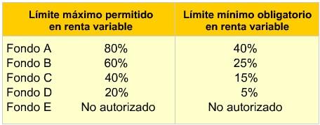 Limite máximo de inversión permitido en renta variable de los multifondos de Chile