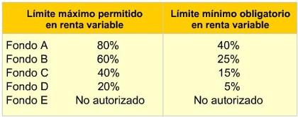 Limite inversion maximo permitido renta variable multifondos chile foro