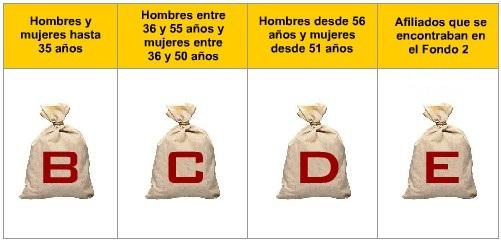 Multifondos chilenos según tramo de edad