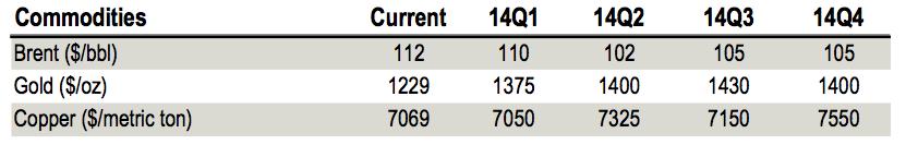 JP Morgan previsiones materias primas