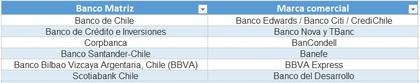 Bancos y sus marcas comerciales chile foro