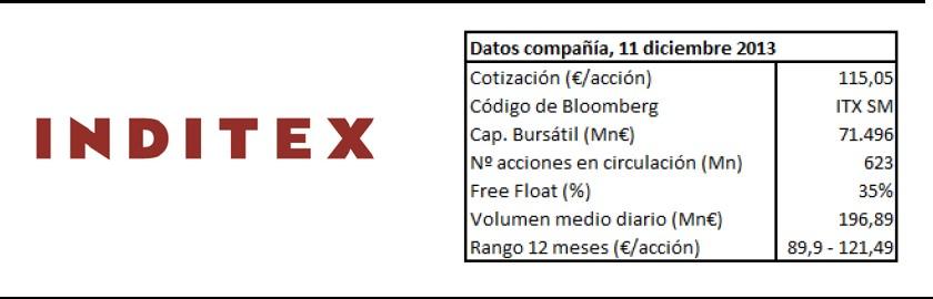 Datos Inditex