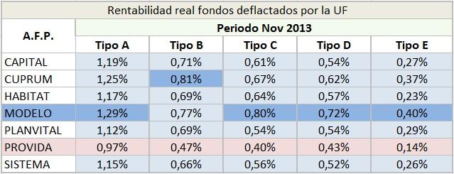 AFP más rentable noviembre