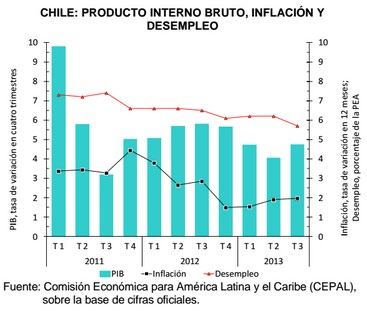 PIB, inflación y desempleo en Chile 2011, 2012 y 2013