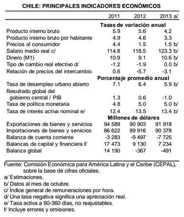 Principales indicadores económicos en Chile 2013