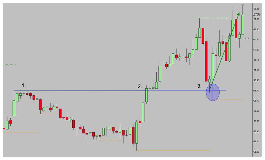 zonas alta probabilidad trading