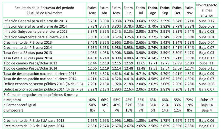 expectativas economia mexico noviembre 2013