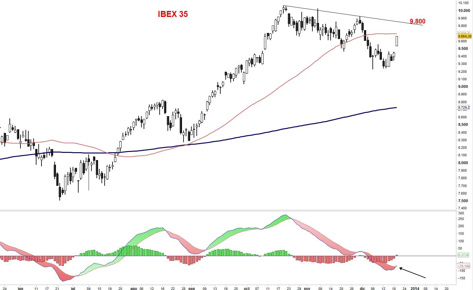 analisis gráfico ibex 35