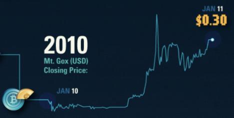 cotizacion bitcoin en el año 2010
