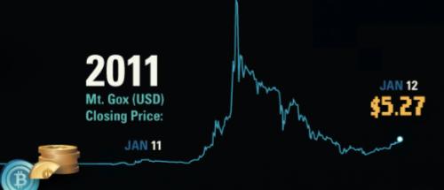 cotizacion Bitcoin 2011