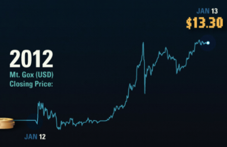 cotizacion bitcoin en 2012