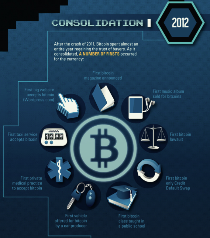 consolidacion del bitcoin en 2012