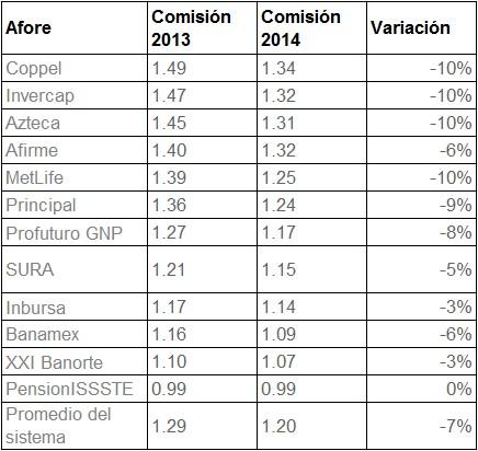 comisiones afores 2014