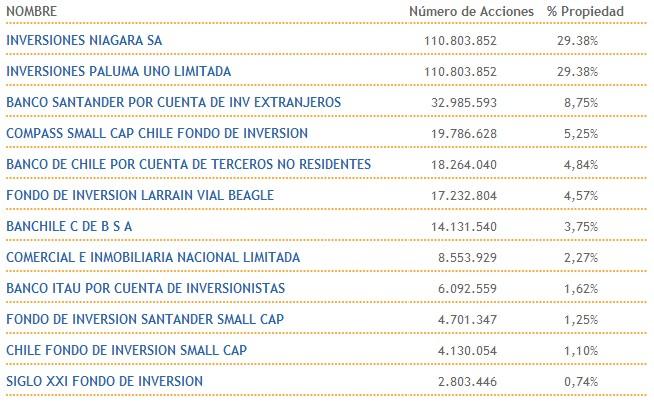 Principales accionistas Hites