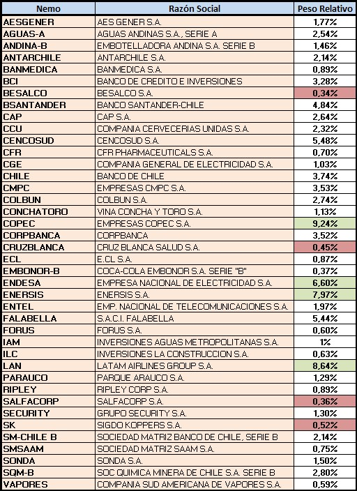 índice IPSA de la Bolsa de Santiago