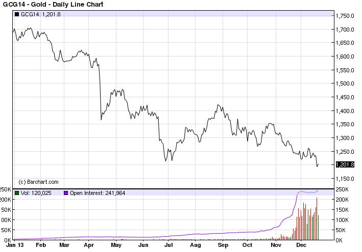 analisis del oro en 2014