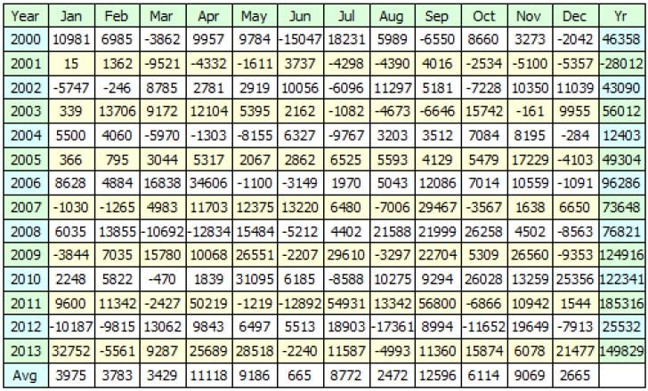 Datos conjuntos de los sistemas en 2013