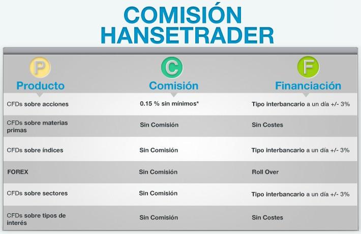 Comisiones Hansetrader