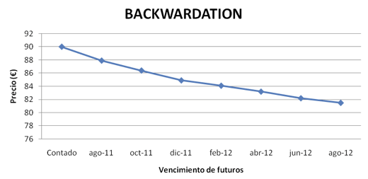 Backwardation