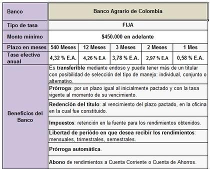 CDTs Banco Agrario de Colombia