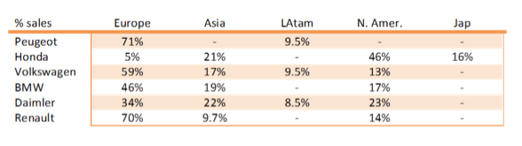ventas por zonas geográficas para BMW