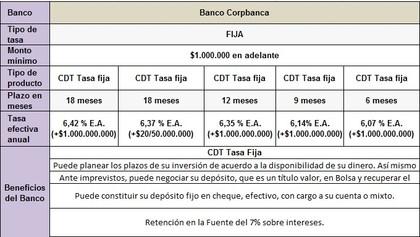 CDTs Corpbanca