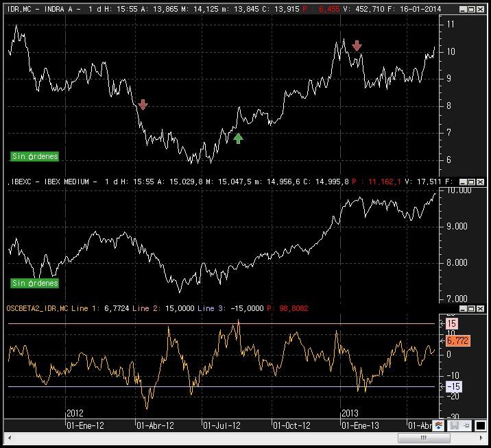 Ejemplo correlación Indra con Ibex35