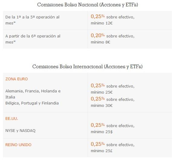 Comisiones de bolsa del Broker naranja de ING