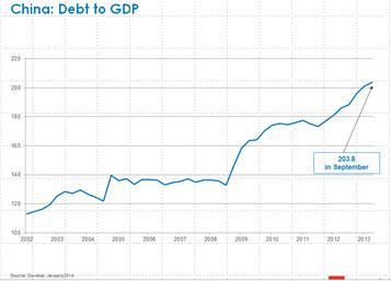 China: deuda a PIB