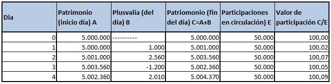 Cálculo valor liquidativo de los fondos de inversión