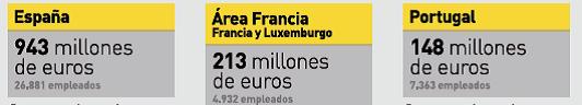 prosegur ingresos europa